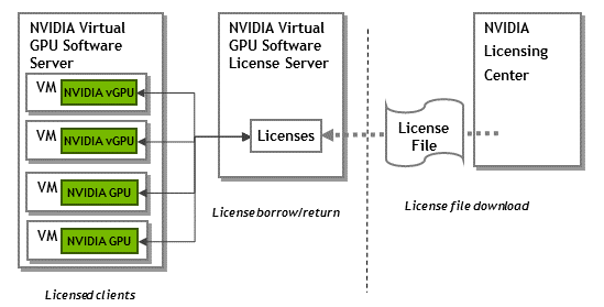 NVIDIA vGPU with Red Hat OpenStack Platform 14 | Erwan