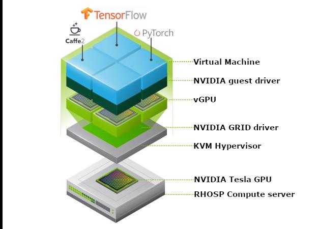 NVIDIA vGPU with Red Hat OpenStack Platform 14   Erwan